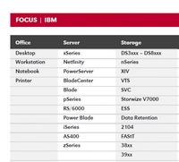 Device-classes covered:HP, IBM, Sun, EMC, Brocade, Dell, NetApp...